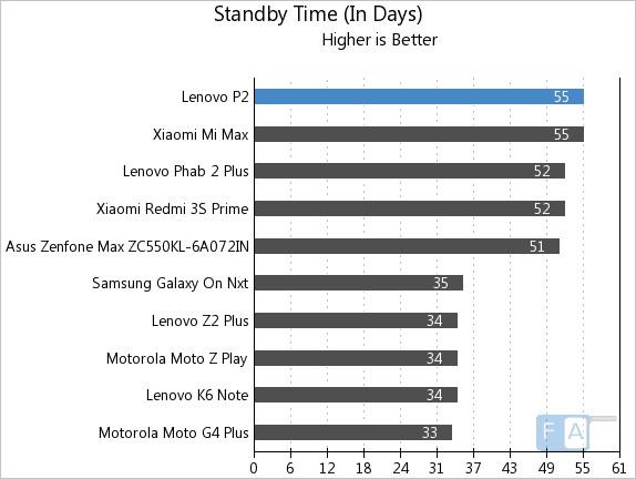 Lenovo P2 Standby Time