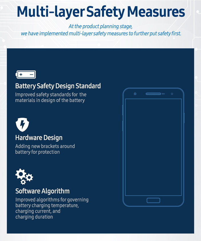 Samsung multi-layer safety measures
