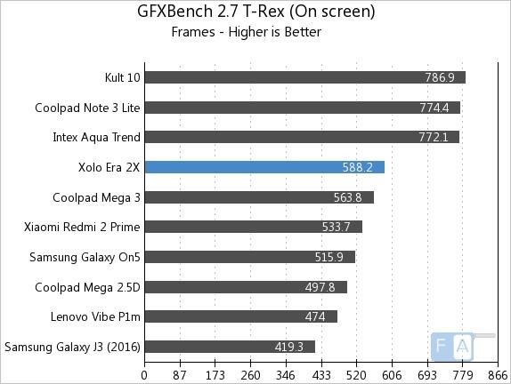 xolo-era-2x-gfxbench-2-7-t-rex-onscreen