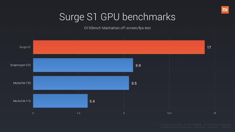 Xiaomi Surge S1 GPU benchmark