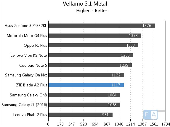 ZTE Bade A2 Plus Vellamo Metal