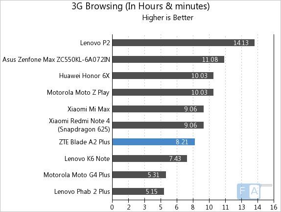 ZTE Blade A2 Plus 3G Browsing