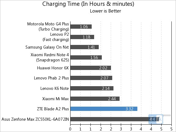 ZTE Blade A2 Plus Charging Time