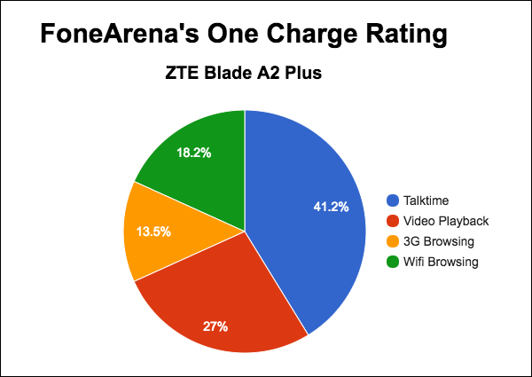 ZTE Blade A2 Plus FA One Charge Rating Pie Chart