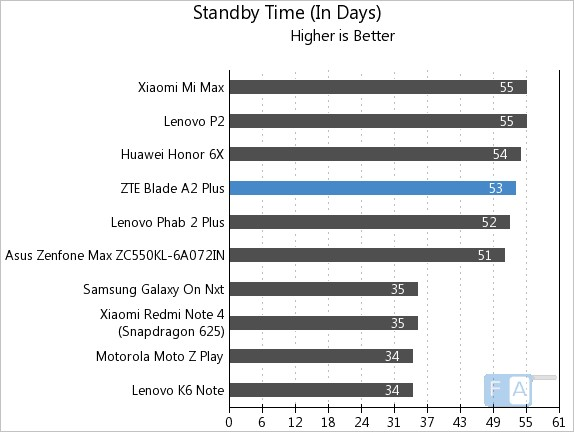 ZTE Blade A2 Plus Standby Time