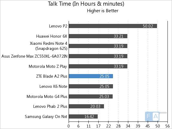 ZTE Blade A2 Plus Talk Time