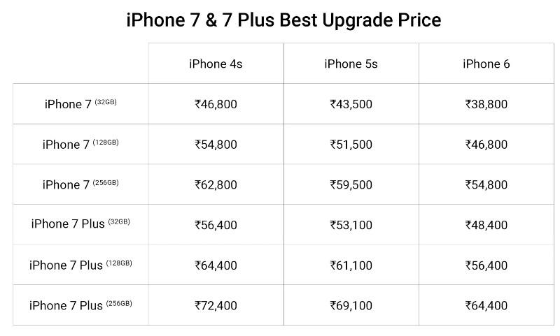 Flipkart Apple iPhone 7 and 7 Plus upgrade program