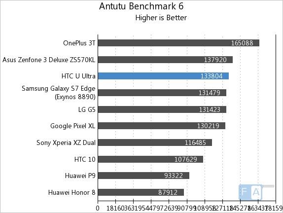 HTC U Ultra AnTuTu 6