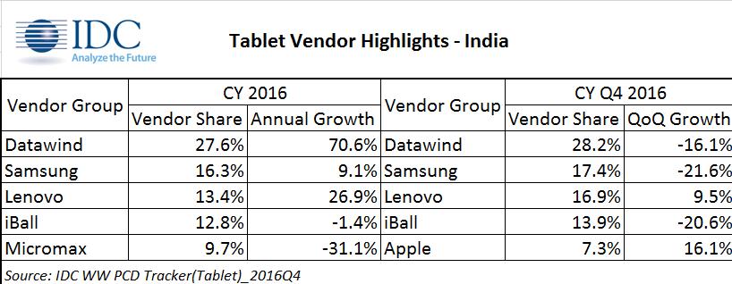 IDC india tablet market
