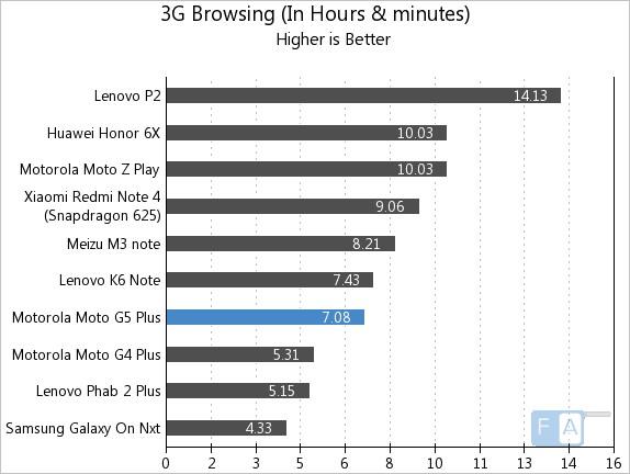 Moto G5 Plus 3G Browsing