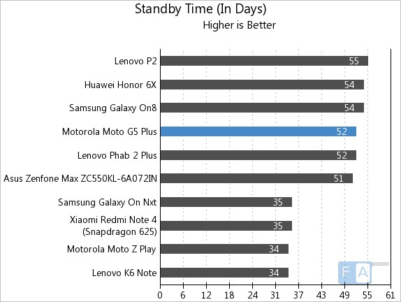 Moto G5 Plus Standby Time