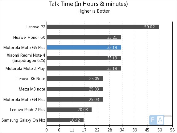 Moto G5 Plus Talk Time