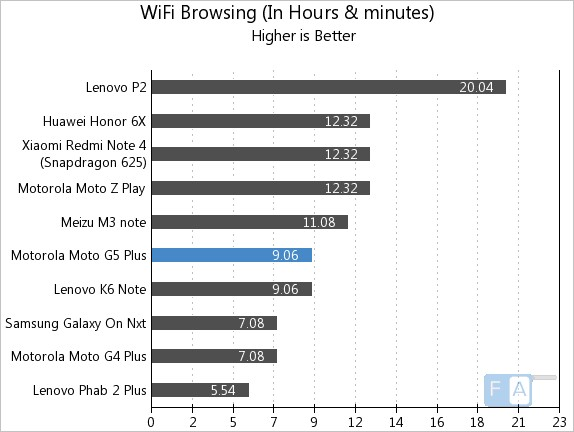 Moto G5 Plus WiFi Browsing