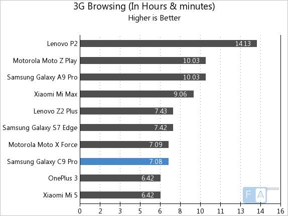 Samsung Galaxy C9 Pro 3G Browsing