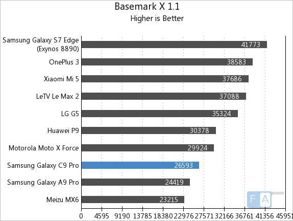 Samsung Galaxy C9 Pro Basemark X 1.1