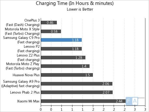 Samsung Galaxy C9 Pro Charging Time
