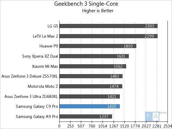 Samsung Galaxy C9 Pro Geekbench 3 Single-Core