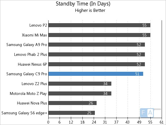 Samsung Galaxy C9 Pro Standby Time