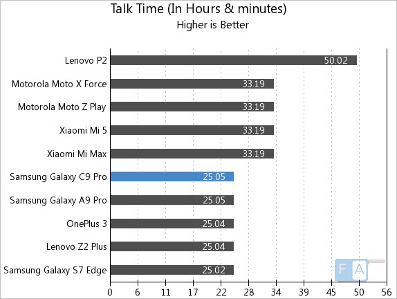 Samsung Galaxy C9 Pro Talk Time