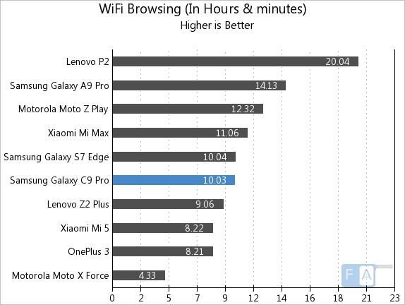 Samsung Galaxy C9 Pro WiFi Browsing