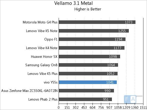Vivo Y55s Vellamo 3 Metal