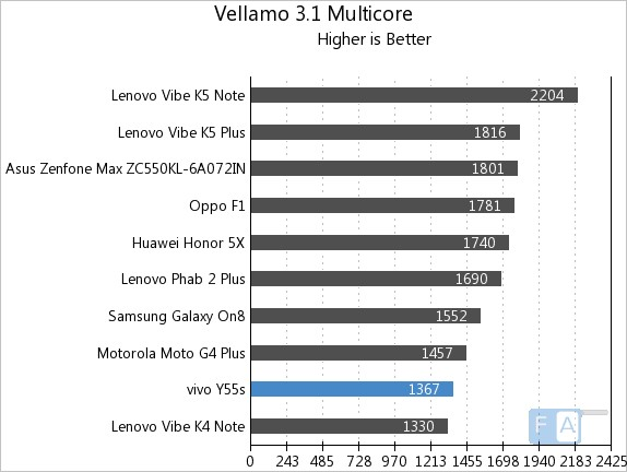 Vivo Y55s Vellamo 3 Multi-Core