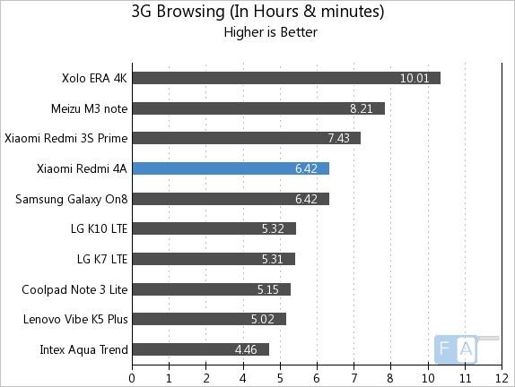 Xiaomi Redmi 4A 3G Browsing