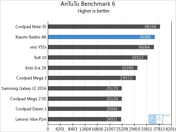 Xiaomi Redmi 4A AnTuTu 6