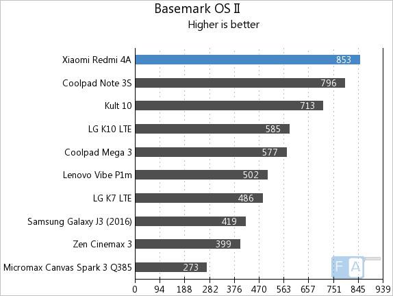 Xiaomi Redmi 4A Basemark OS II
