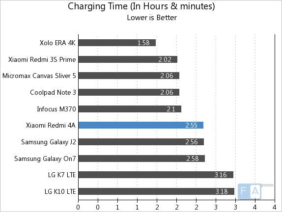 Xiaomi Redmi 4A Charging Time