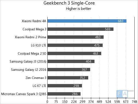 Xiaomi Redmi 4A Geekbench 3 Single-Core