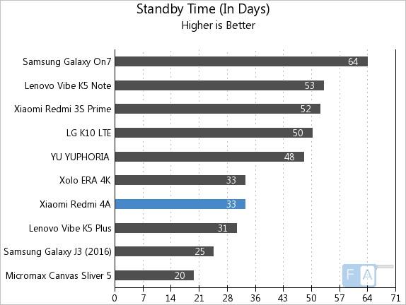 Xiaomi Redmi 4A Standby Time
