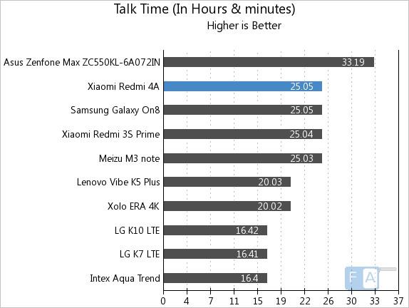 Xiaomi Redmi 4A Talk Time