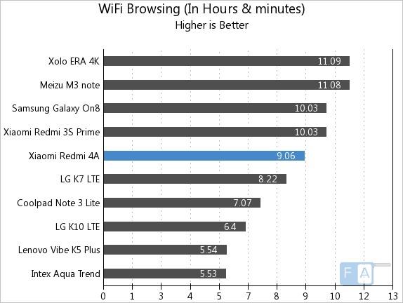 Xiaomi Redmi 4A WiFi Browsing