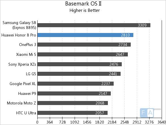 Honor 8 Pro Basemark OS II