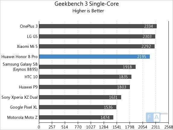 Honor 8 Pro Geekbench 3 Single-Core