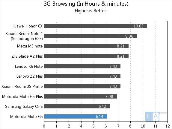 Moto G5 3G Browsing