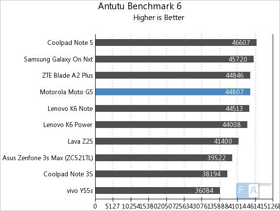 Moto G5 AnTuTu 6