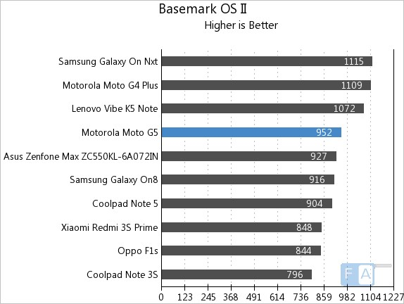 Moto G5 Basemark OS II