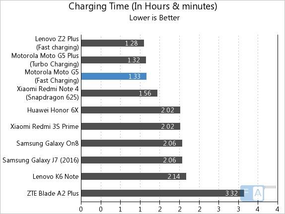 Moto G5 Charging Time