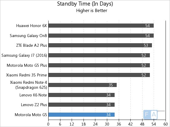 Moto G5 Standby Time