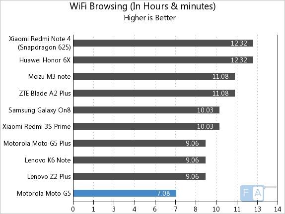 Moto G5 WiFi Browsing