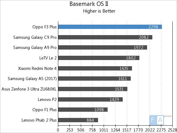 OPPO F3 Plus Basemark OS II