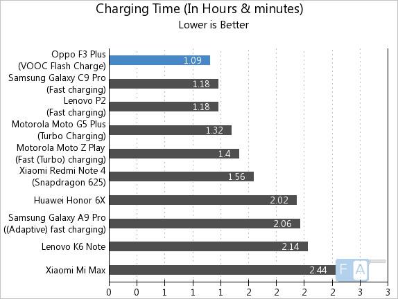 OPPO F3 Plus Battery Life Test