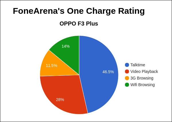 OPPO F3 Plus FA One Charge Rating Pie Chart