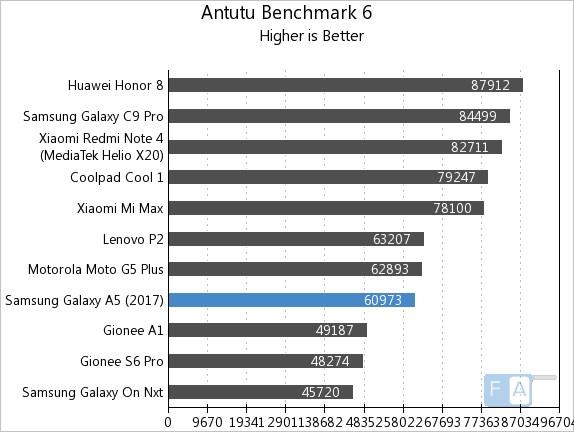Samsung Galaxy A5 2017 AnTuTu 6