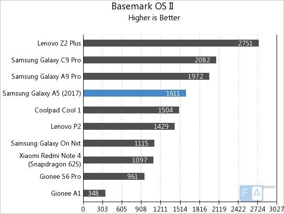 Samsung Galaxy A5 2017 Basemark OS II