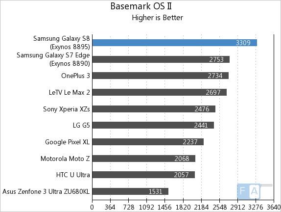 Samsung Galaxy S8 Basemark OS II