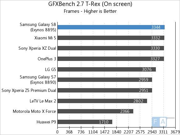 Samsung Galaxy S8 GFXBench 2.7 T-Rex OnScreen