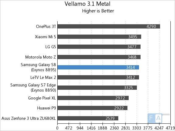 Samsung Galaxy S8 Vellamo 3 Metal